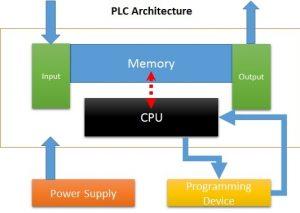 Cấu trúc hoạt động CPU của PLC