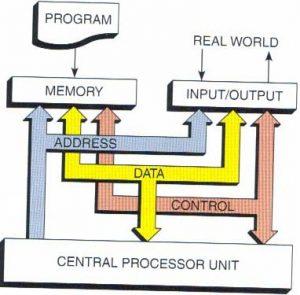 cấu trúc hoạt động plc