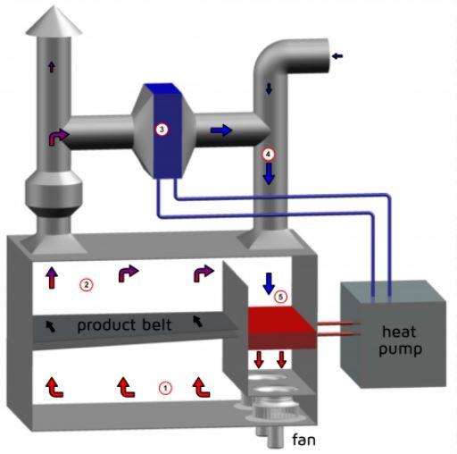 Quá trình máy sấy lạnh