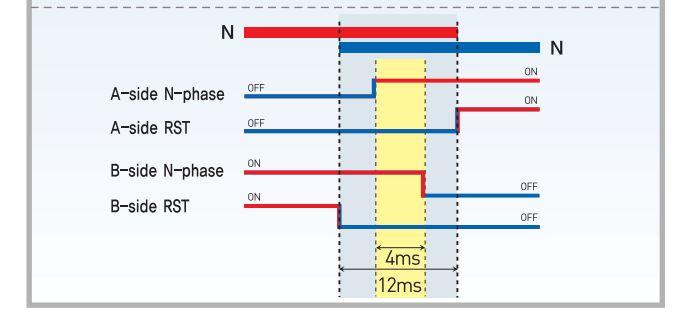 Biểu đồ thời gian đáp ứng chuyển trạng thái của ATS Osung