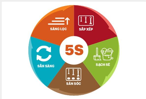 Phương pháp quản lý 5S trong doanh nghiệp