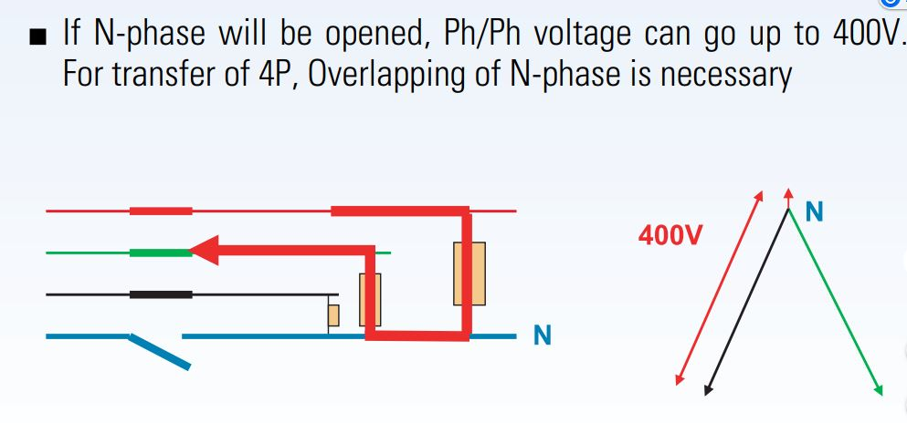 Quá trình N bị ngắt , điện áp có thể tăng vọt lên 400 V