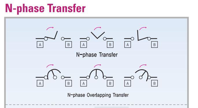 Quá trình thao tác chuyển mạch bộ Ats Osung